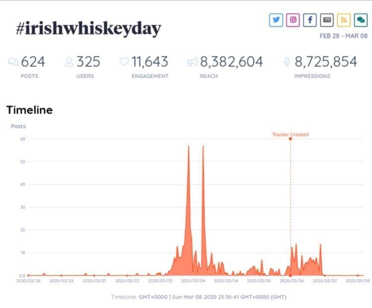 irish whiskey day #irishwhiskeyday whiskey blogger stuart mcnamara